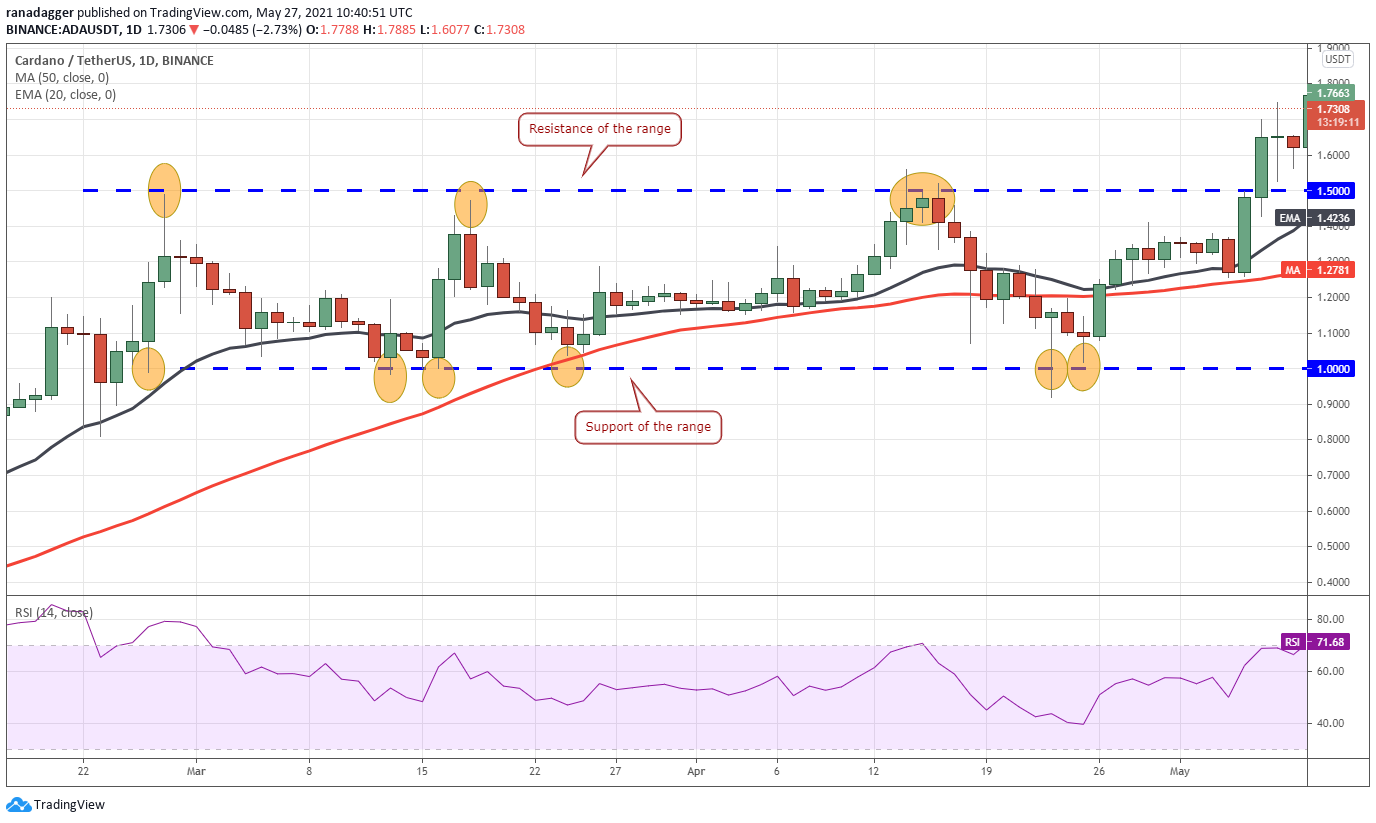 3 ways traders use moving averages to read market momentum