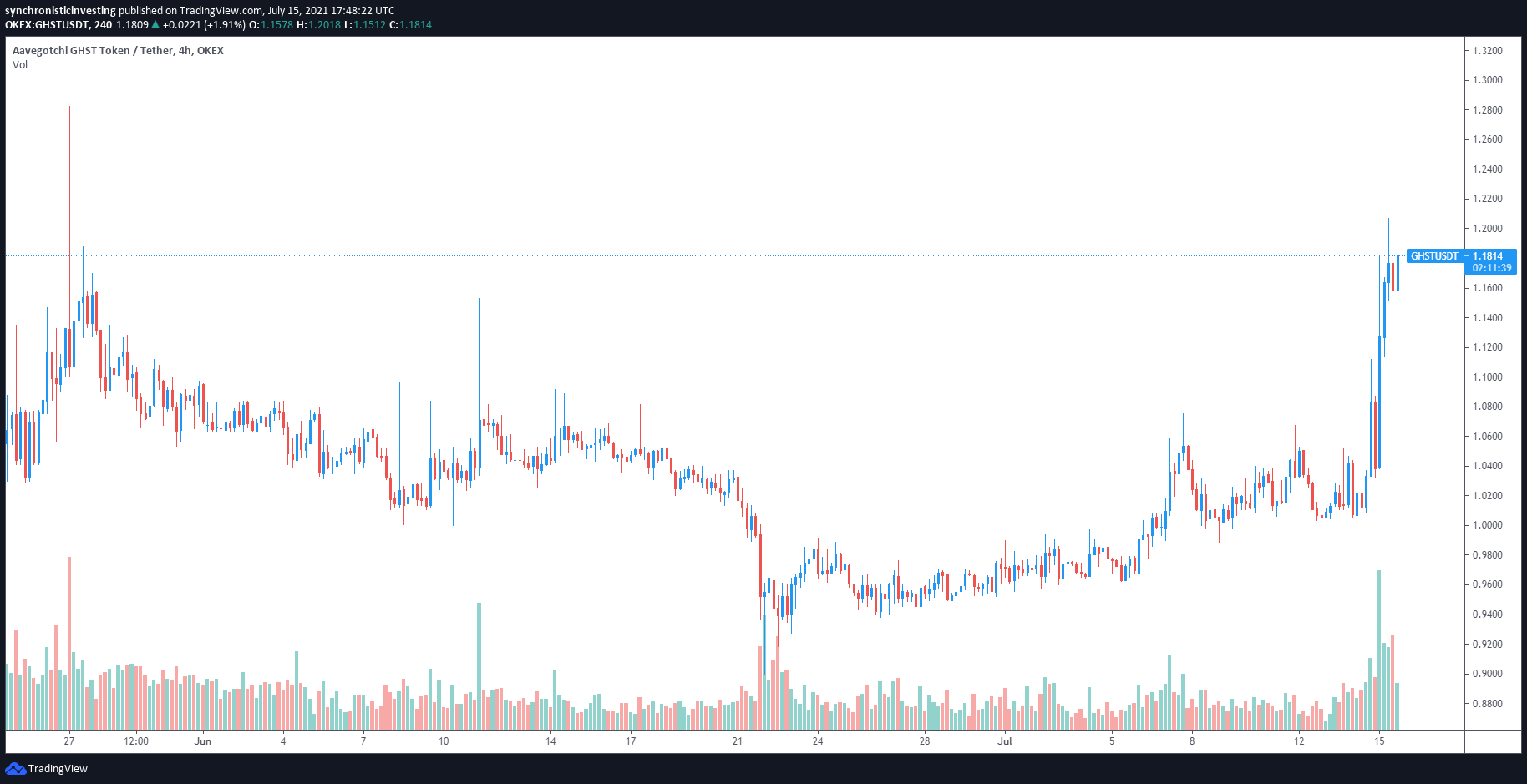 3 altcoins showing signs of accumulation while Bitcoin price is down