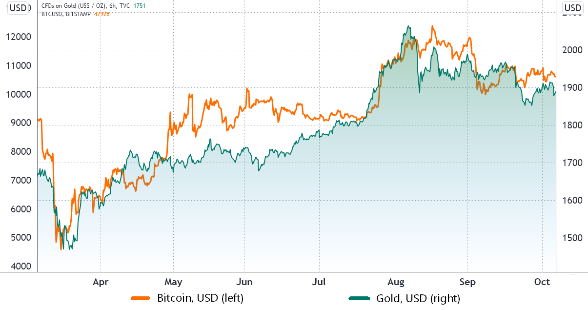Here's why Bitcoin might be safe from a global stock market crisis